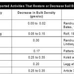All About Marginal Soils <em><br><i>Part 2 of 3: Can Broken Soil Be Fixed?</em></br></i>