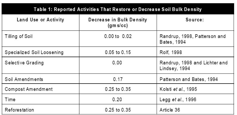 all about marginal soils part 2 of 3 can broken soil be