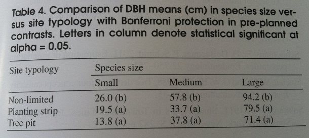 Size Expectations For Urban Trees With Regard To Designed E