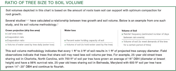 How much soil_ratio