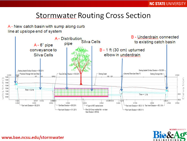 Figure 2: Stormwater Routing Cross Section (Courtesy of Jonathan Page, Ryan Winston and William Hunt, Bio & Ag Engineering, North Carolina State University)