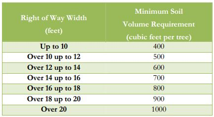 Tigard's soil volume requirements for street trees varies by width of right-of-way. Image: City of Tigard Urban Forestry Manual.