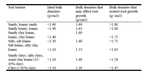 Table 1: A Comparison of Root Limiting Bulk Density for Different Soil Types (NRCS 1998 in Dallas and Lewandowski, 2003)