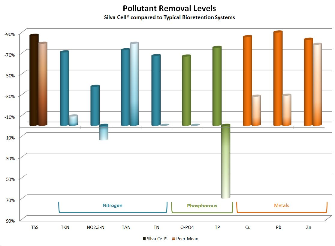 NCSU Pollutant Removal Levels