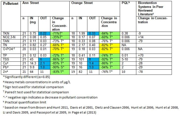 Table 2: Ann Street and Orange Street Silva Cell Systems' EMC and Percent Removal Compared to Typical Bioretention Systems and Practical Quantification Limit (PQL) (units are mg/L unless otherwise noted)