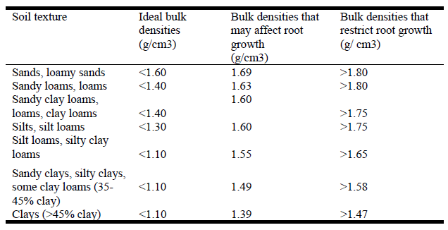 relationship between soil texture and bulk density