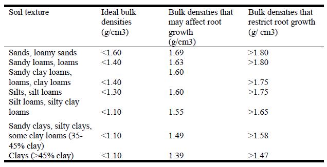 relationship between soil texture and bulk density