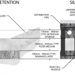 Using the Simple Index Approach and DeepRoot Silva Cell for SuDS